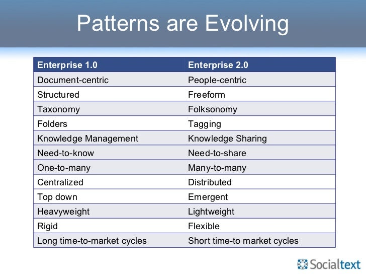 Patterns are Evolving Distributed Centralized Short time-to market cycles Long time-to-market cycles Enterprise 1.0 Enterp...