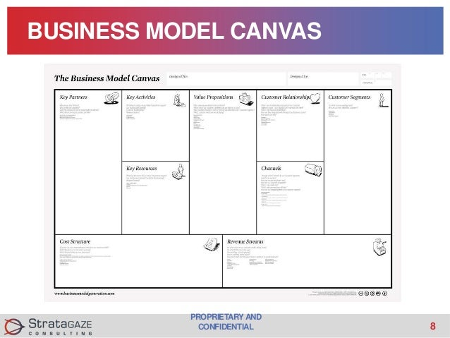 Business Model Analysis And Market Research For Startups