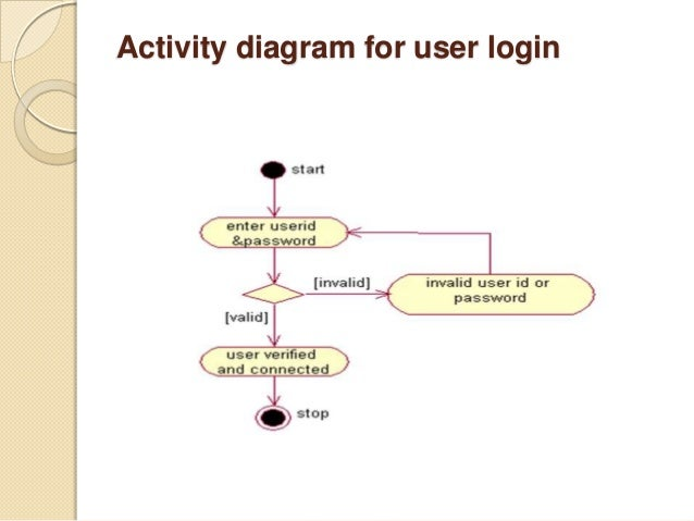W3 analyzerppt 26 activity diagram for user login ccuart