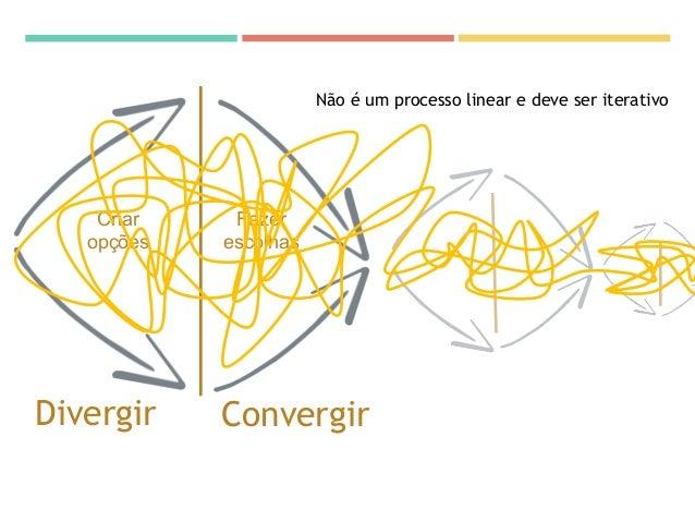 Divergir Convergir Criar opções Fazer escolhas Não é um processo linear e deve ser iterativo