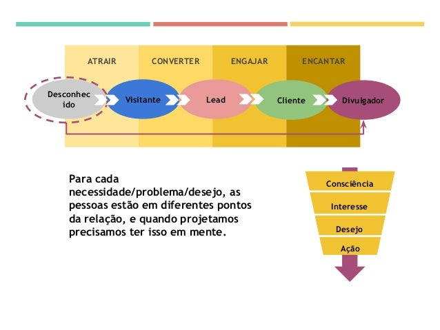 Conceitos fundamentais Design Thinking