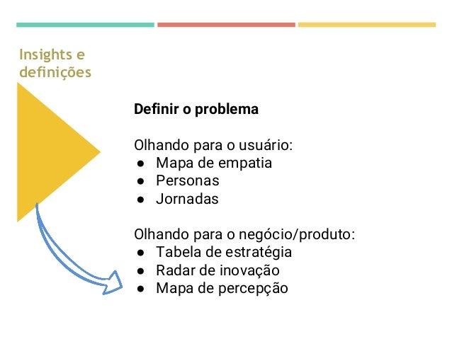 Pesquisa & descoberta Insights e definições Ideação Protótipos e entregas Validar ● Minimum viable product. ● Prototipação...