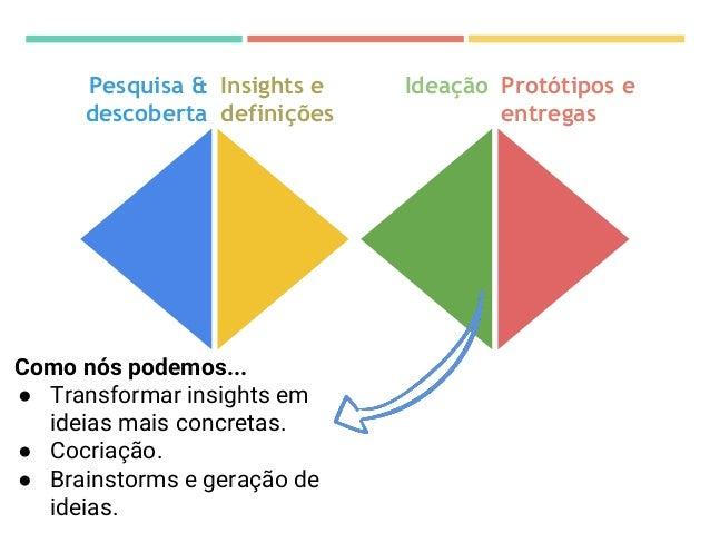 Protótipos e entregas Validar ● Prototipação (papel, construção com recursos simples). ● Testes de usabilidade. ● Testes c...