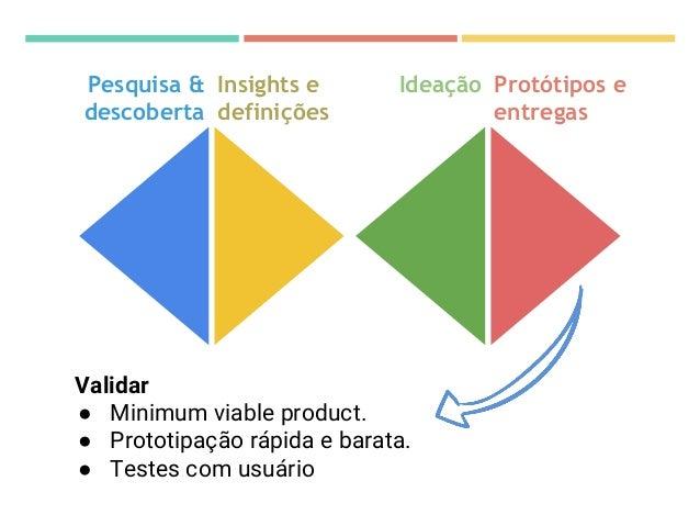 Jornada do usuário Mapear, na perspectiva da pessoa, as etapas, pontos de contato com o produto/serviço e as emoções que e...