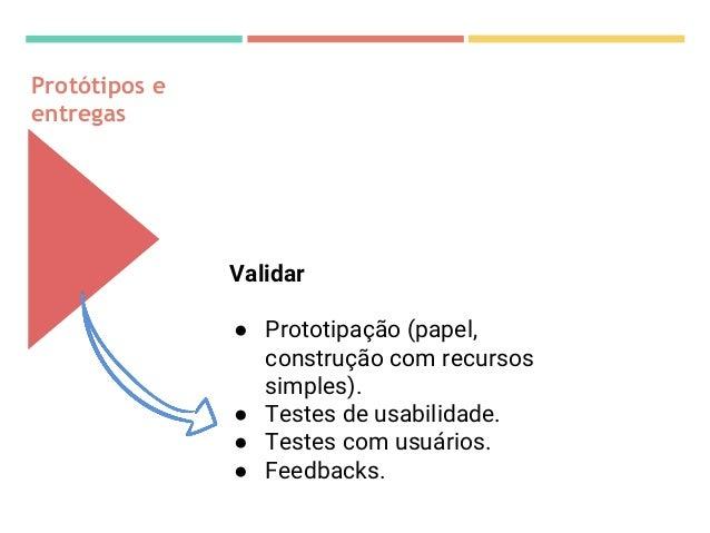 Jornadas do usuário Visualização de: •Ações dos clientes •Pontos de contato entre cliente e empresa •Sentimentos e pensame...