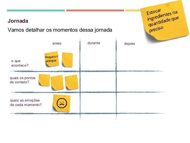 Processo de Criação e Desenvolvimento com Design Thinking