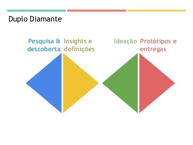 Duplo Diamante Pesquisa & descoberta Insights e definições Ideação Protótipos e entregas