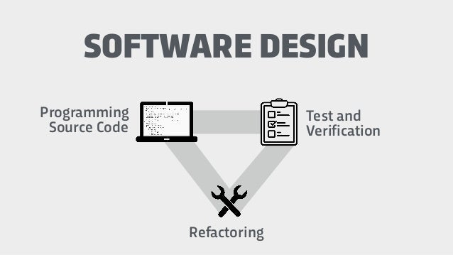 Programming Source Code SOFTWARE DESIGN Refactoring Test and Verification