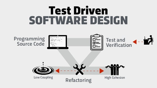 Programming Source Code Test and Verification SOFTWARE DESIGN Refactoring Test Driven High CohesionLow Coupling