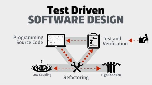 Unit testing frameworks Mocking frameworks Automated testing types Design principles Refactoring techniques Clean code pri...