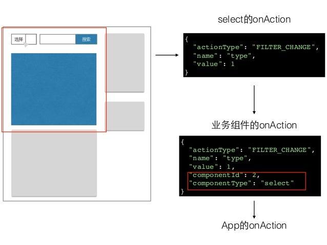 """搜索选择 select的onAction 业务组件的onAction App的onAction { """"actionType"""": """"FILTER_CHANGE"""", """"name"""": """"type"""", """"value"""": 1 } { """"actionTyp..."""