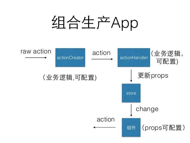 组合⽣生产App 组件 raw action actionCreator actionHandler action store 更新props change action (业务逻辑,可配置) (业务逻辑, 可配置) (props可配置)