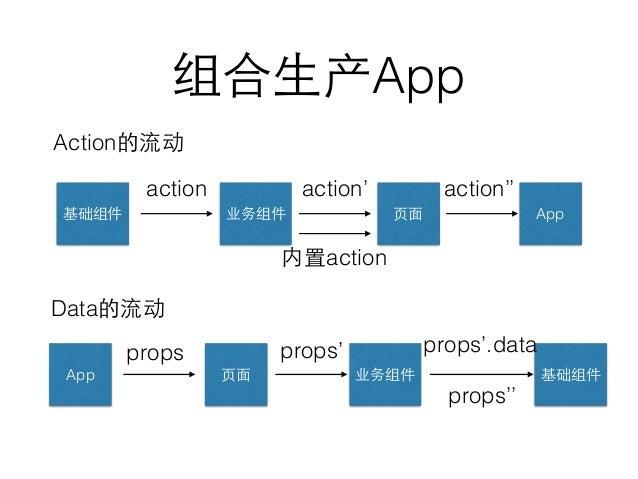 组合⽣生产App App业务组件基础组件 action ⻚页⾯面 action' action'' App props ⻚页⾯面 业务组件 内置action 基础组件 props' props'.data Action的流动 Data的流动 p...