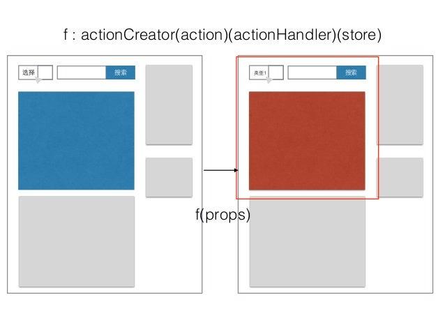 搜索选择 搜索类型1 f : actionCreator(action)(actionHandler)(store) f(props)
