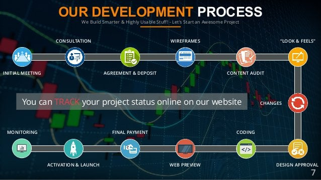 OUR DEVELOPMENT PROCESS We Build Smarter & Highly Usable Stuff! - Let's Start an Awesome Project INITIAL MEETING CONSULTATI...