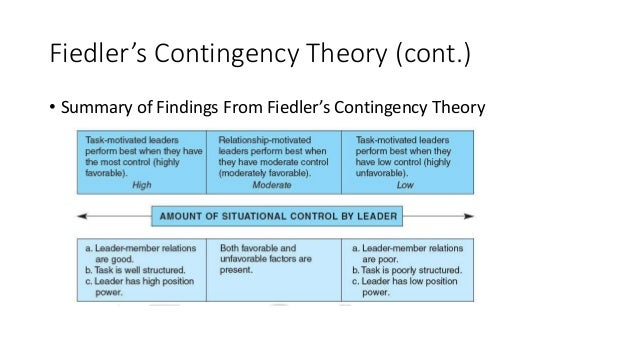 contribution of contingency theory of leadership Practical application of contingency theory contingency theory of leadership role theory of leadership tags contingency approach to leadership | contingency.