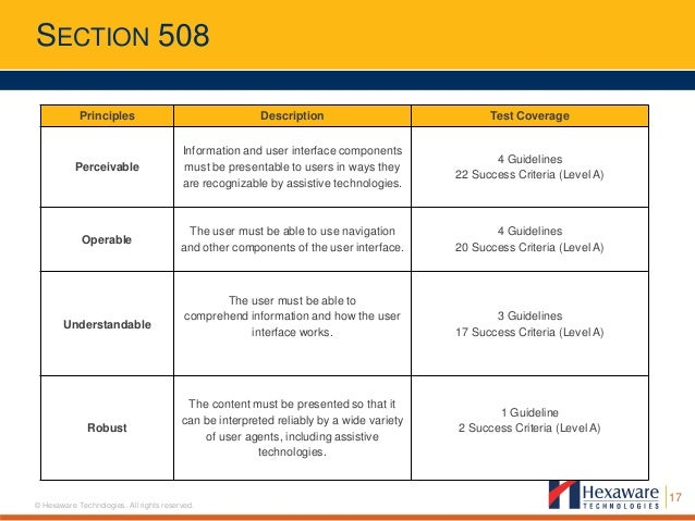 Section 508 Compliance Checklist Ada Section 508 Testing
