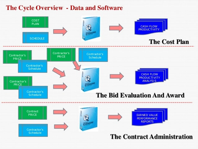 project evaluation and control pdf