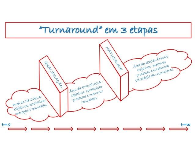 """Turnaround"" em 3 etapas t=0 t=∞"