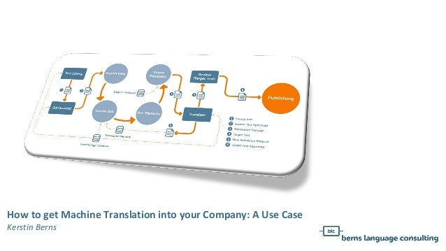 How to get Machine Translation into your Company: A Use Case Kerstin Berns