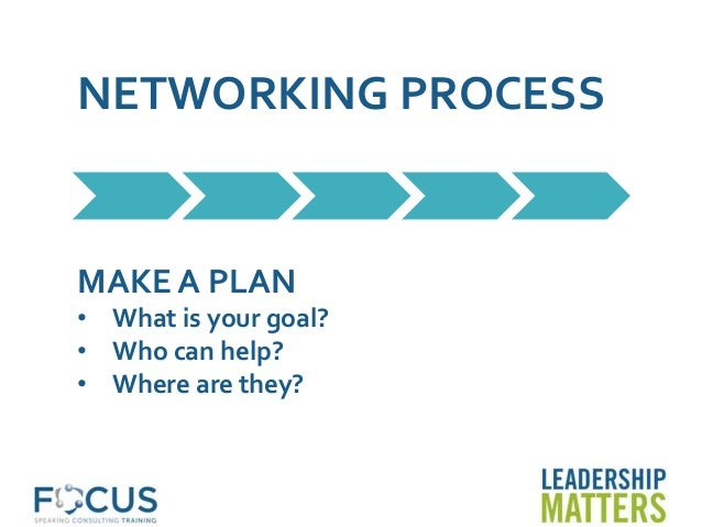 NETWORKING PROCESS MAKE A PLAN • What is your goal? • Who can help? • Where are they?