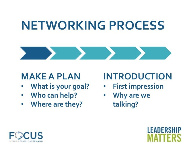 NETWORKING PROCESS MAKE A PLAN • What is your goal? • Who can help? • Where are they? INTRODUCTION • First impression • Wh...