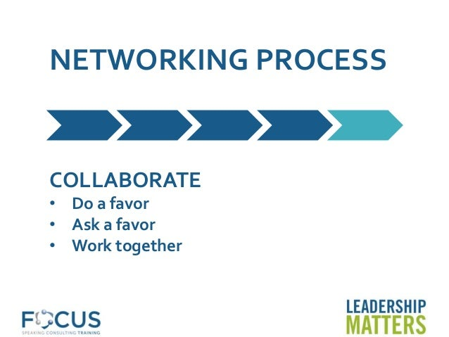 NETWORKING PROCESS COLLABORATE • Do a favor • Ask a favor • Work together