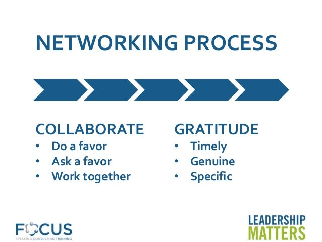 NETWORKING PROCESS COLLABORATE • Do a favor • Ask a favor • Work together GRATITUDE • Timely • Genuine • Specific