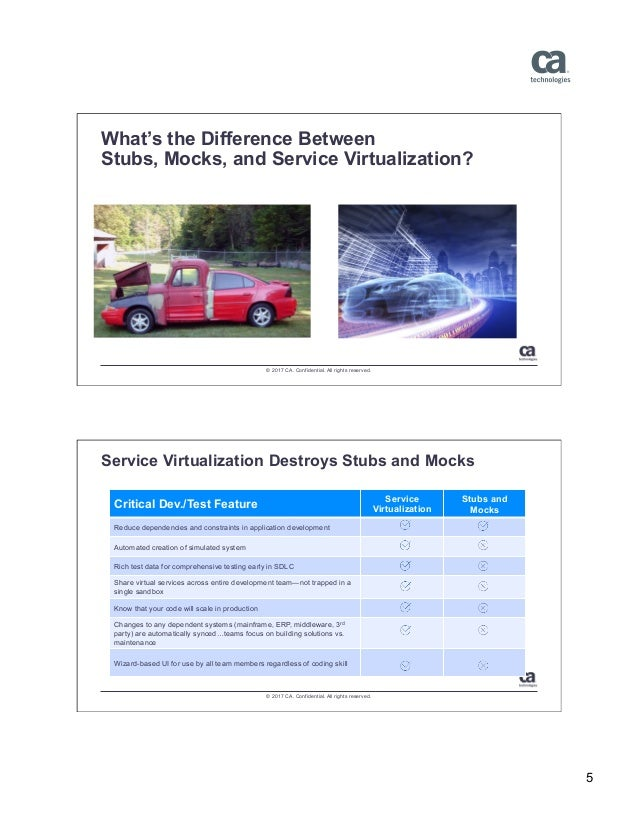 Service Virtualization: What, Who, When, and How