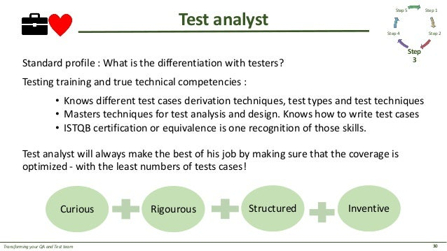 Transforming Your QA and Test Team