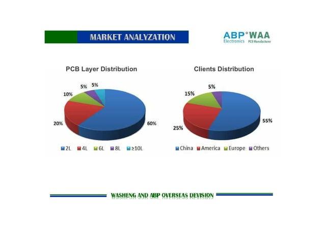 PCB Layer Distribution Clients Distribution