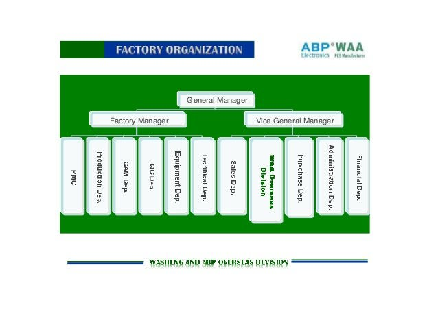 General Manager Factory Manager Vice General Manager