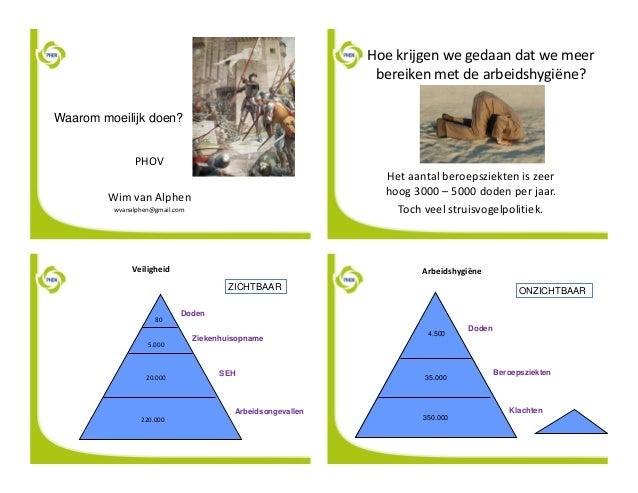 Waarom moeilijk doen? PHOV Wim van Alphen wvanalphen@gmail.com Hoe krijgen we gedaan dat we meer bereiken met de arbeidshy...