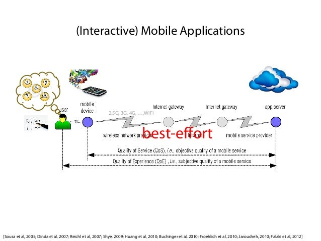 Factors Influencing Quality of Experience of Commonly-Used Mobile Applications Slide 3
