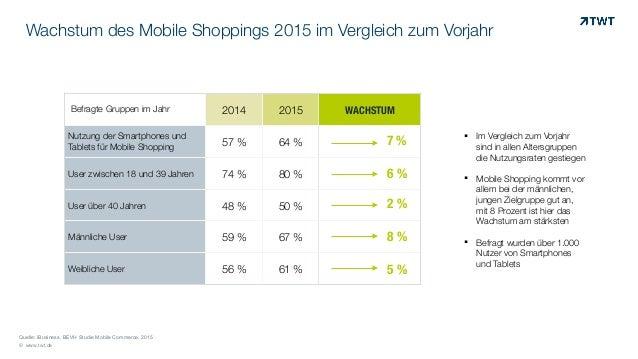 © www.twt.de Quelle: iBusiness, BEVH Studie Mobile Commerce, 2015 Wachstum des Mobile Shoppings 2015 im Vergleich zum Vorj...