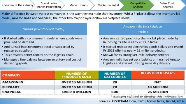 competitive analysis of music industry value chain How to write a great business plan: competitive analysis see your industry through their eyes what are they trying to achieve what marketing strategies do they.