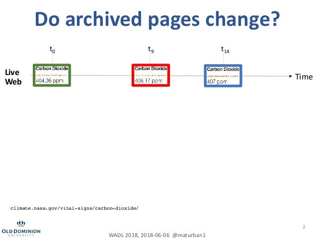 It is hard to compute fixity on archived web pages Slide 2