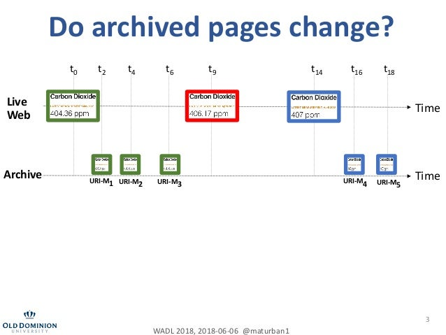 It is hard to compute fixity on archived web pages Slide 3