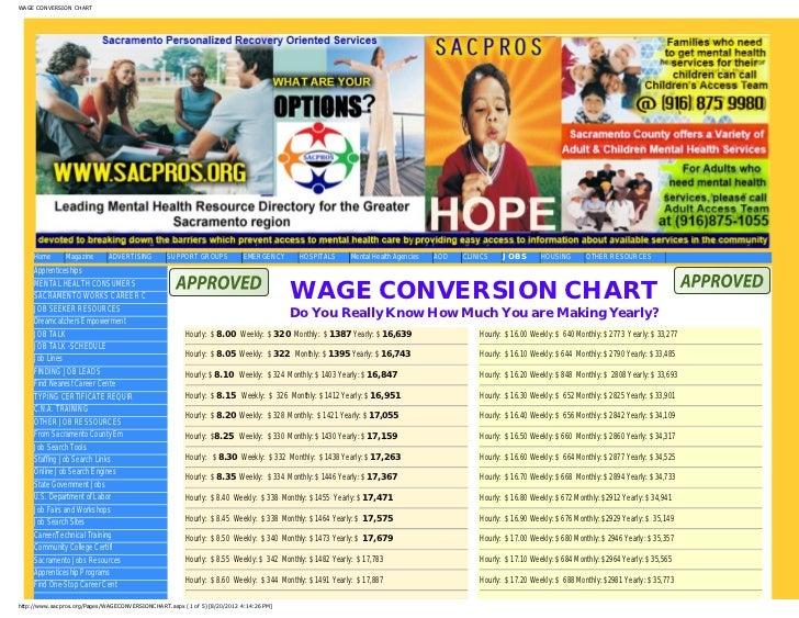 Wage Conversion Chart 2012