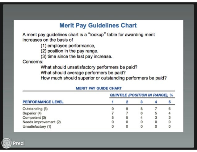 measuring merit pay for performance essay Performance related pay performance related pay and employee rewards management essay print also he suggested that people should be paid on merit and.