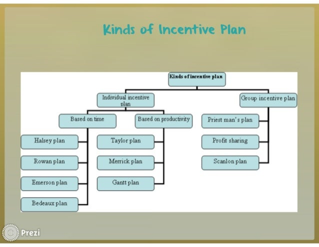 types of incentive plans