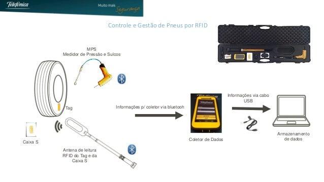 Controle e Gestão de Pneus por RFID  MPS  Medidorde Pressãoe Sulcos  Antenade leituraRFID do Tag e da CaixaS  Coletorde Da...