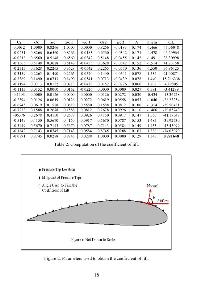 Figure 15: Coefficient of pressure at 160 AOA IV. Conclusion Effects on flight due to ice formation on an aircraft's wing ...