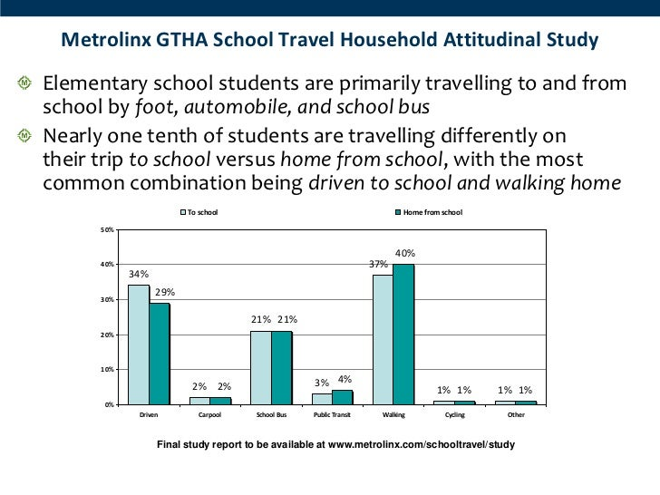 Metrolinx GTHA School Travel Household Attitudinal StudyElementary school students are primarily travelling to and fromsch...
