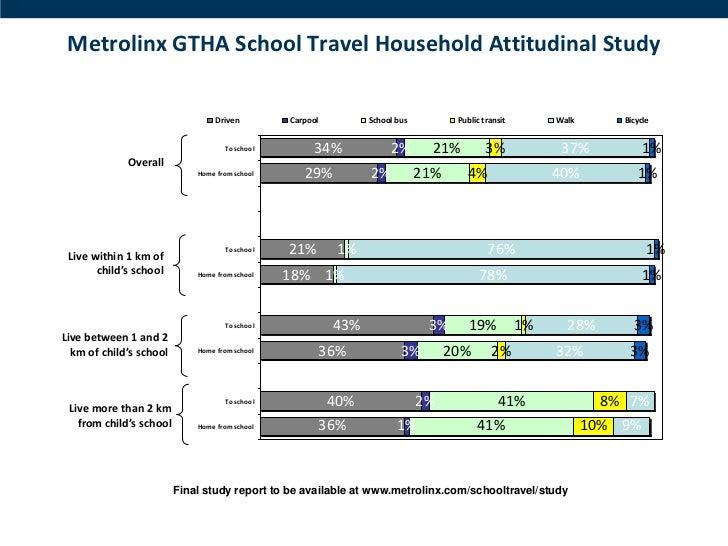 Metrolinx GTHA School Travel Household Attitudinal Study                                 Driven         Carpool         Sc...