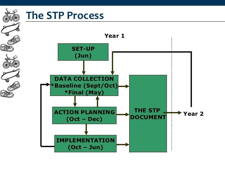 The STP Process                   Year 1          SET-UP           (Jun)     DATA COLLECTION    *Baseline (Sept/Oct)      ...