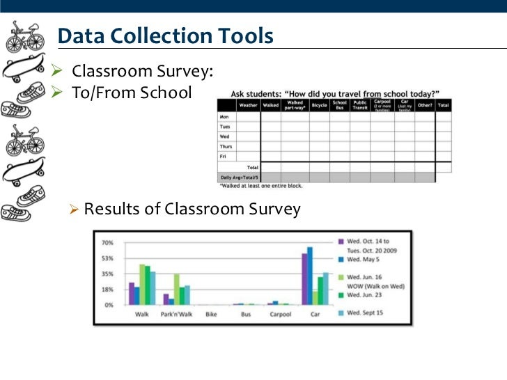 Data Collection Tools Classroom Survey: To/From School   Results of Classroom Survey