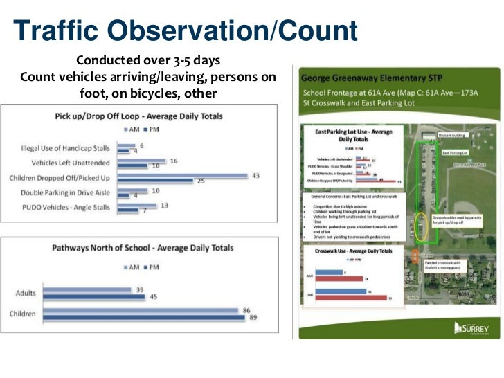Traffic Observation/Count        Conducted over 3-5 daysCount vehicles arriving/leaving, persons on         foot, on bicyc...