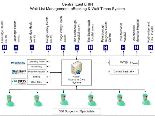The Implementation Of A Waiting List Management And