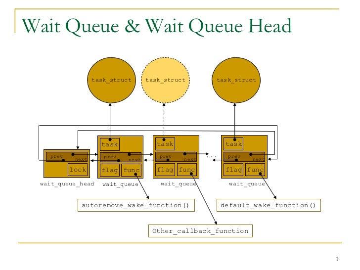 Wait Queue & Wait Queue Head                  task_struct      task_struct        task_struct                    task     ...